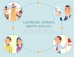 Real Estate Question: What's the difference between a Broker and an Agent?